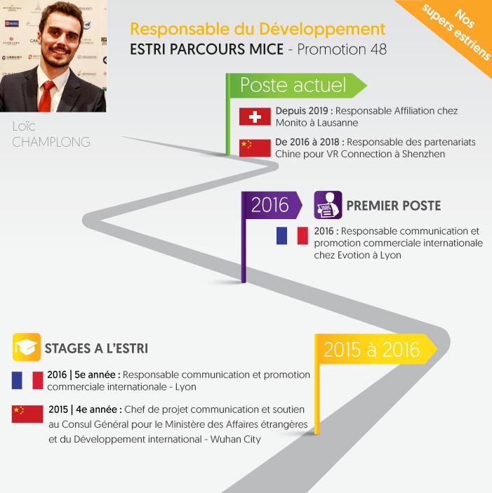 Header ESTRI Chargé développement international