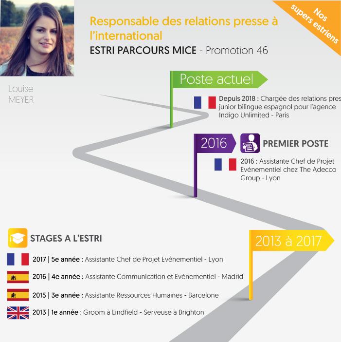 Header ESTRI Responsable relation presse international
